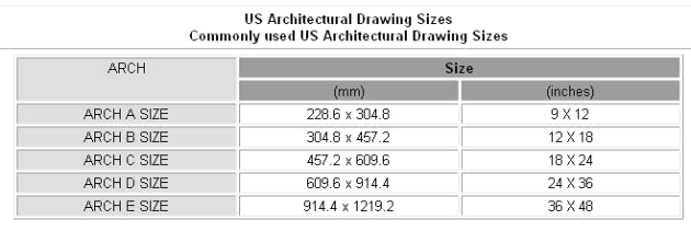 architecture sizes